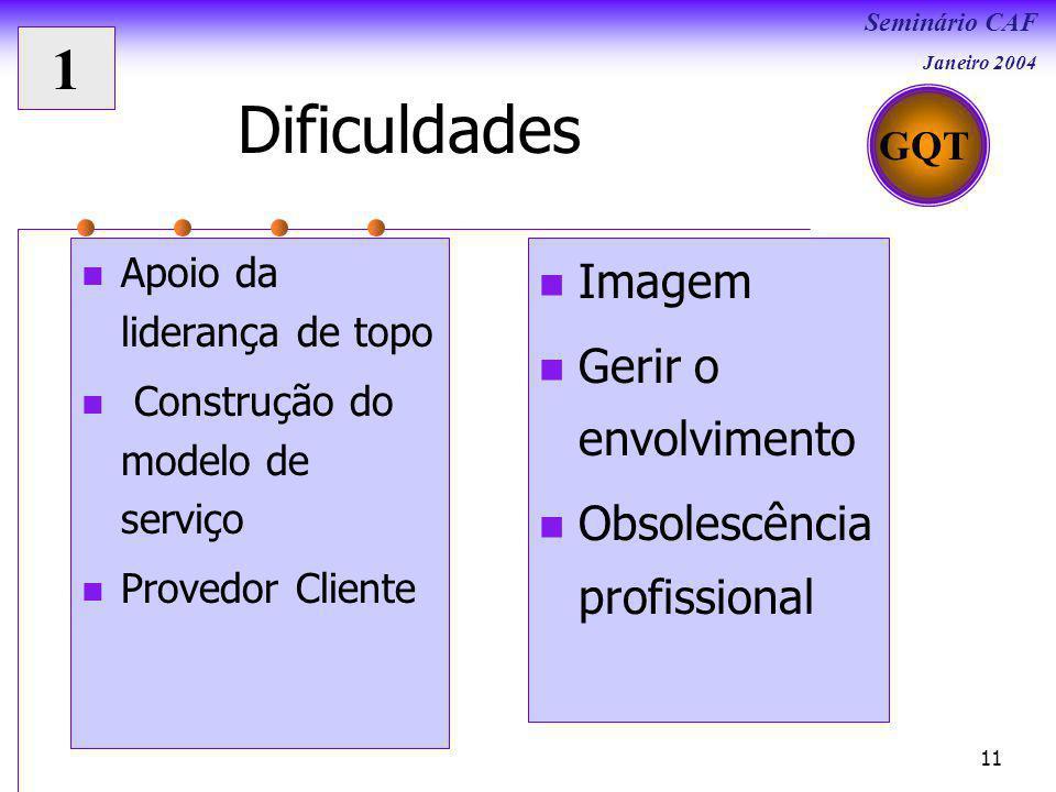 Dificuldades 1 Imagem Gerir o envolvimento Obsolescência profissional