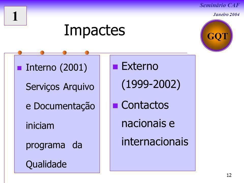 Impactes 1 Externo (1999-2002) Contactos nacionais e internacionais