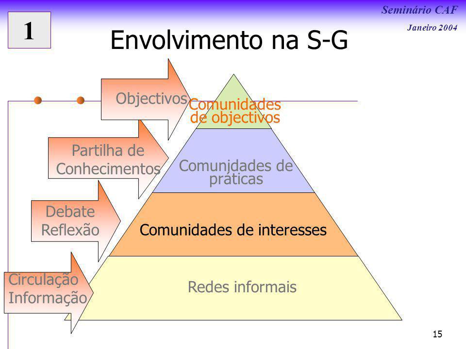 1 Envolvimento na S-G Objectivos Comunidades de objectivos