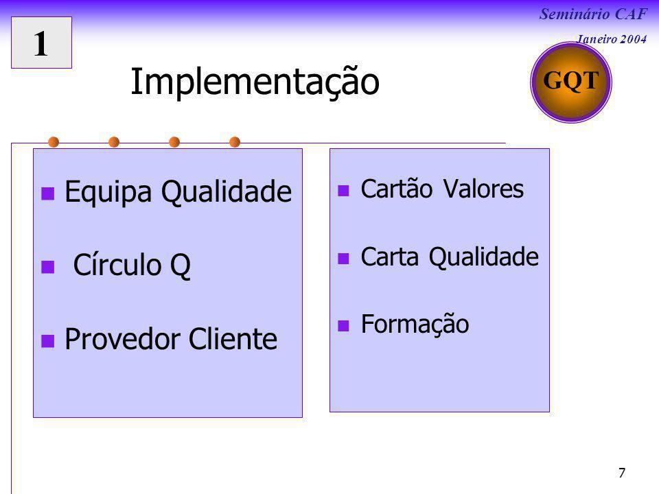 1 Implementação Equipa Qualidade Círculo Q Provedor Cliente GQT