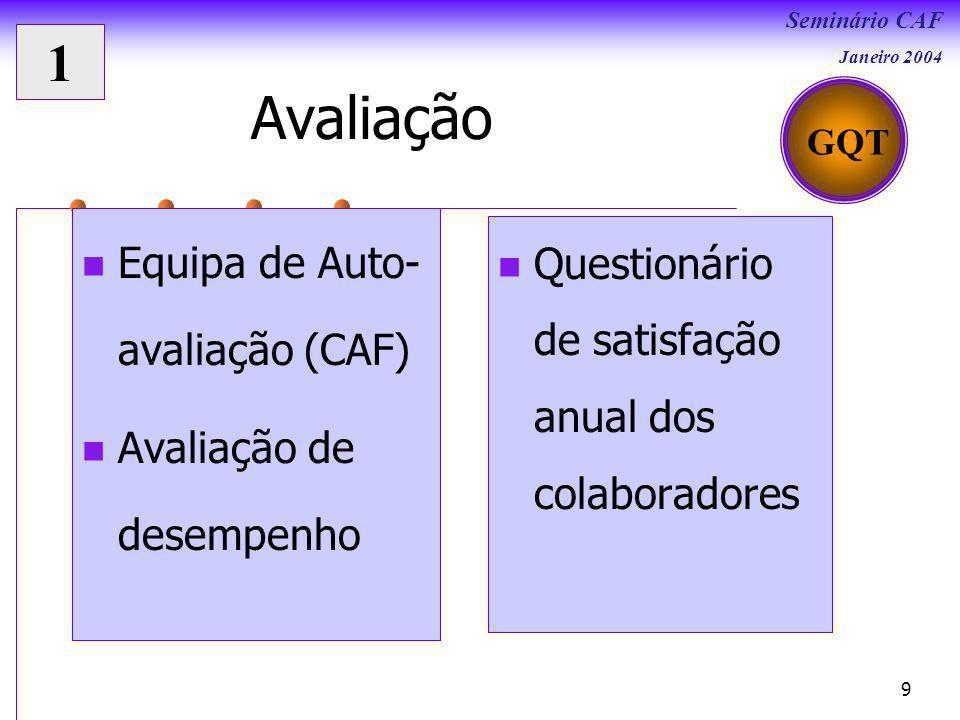 Avaliação 1 Equipa de Auto-avaliação (CAF)