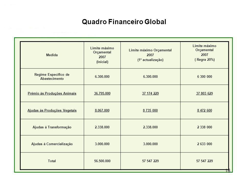 Quadro Financeiro Global