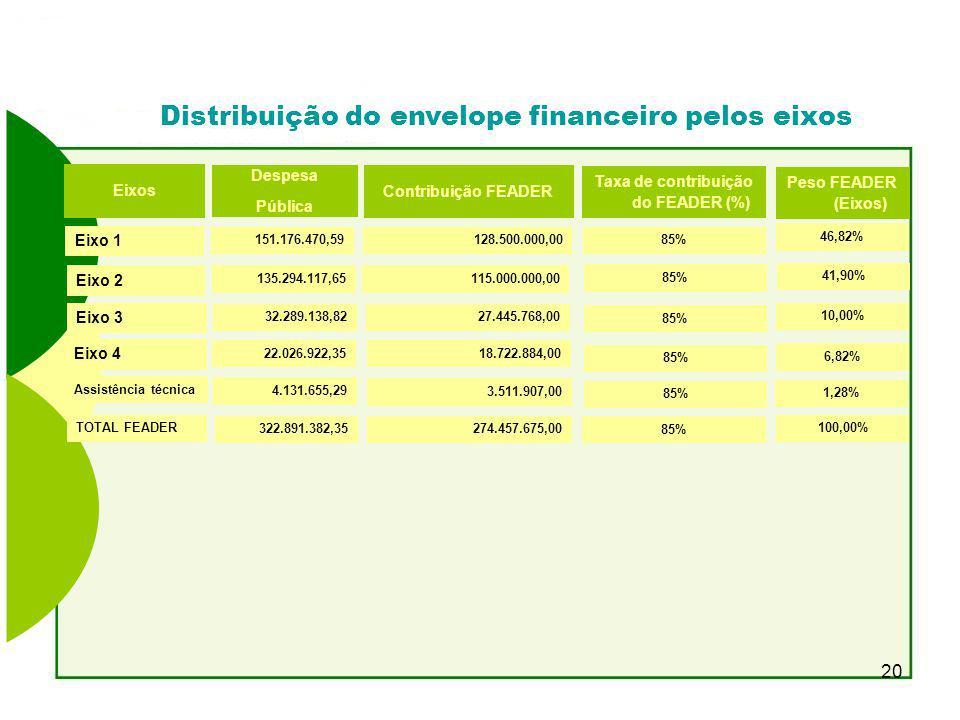 Distribuição do envelope financeiro pelos eixos