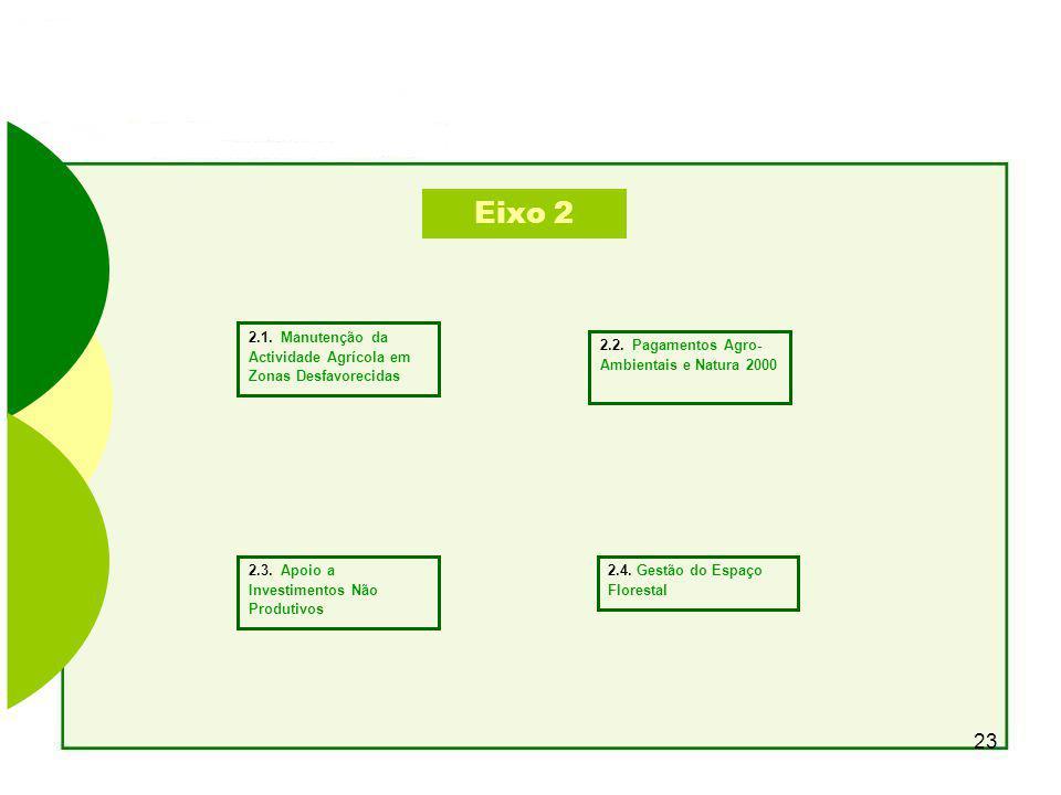 Eixo 2 2.1. Manutenção da Actividade Agrícola em Zonas Desfavorecidas
