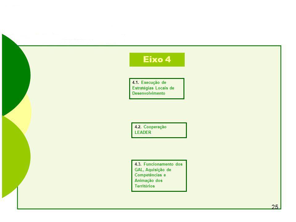 Eixo 4 4.1. Execução de Estratégias Locais de Desenvolvimento