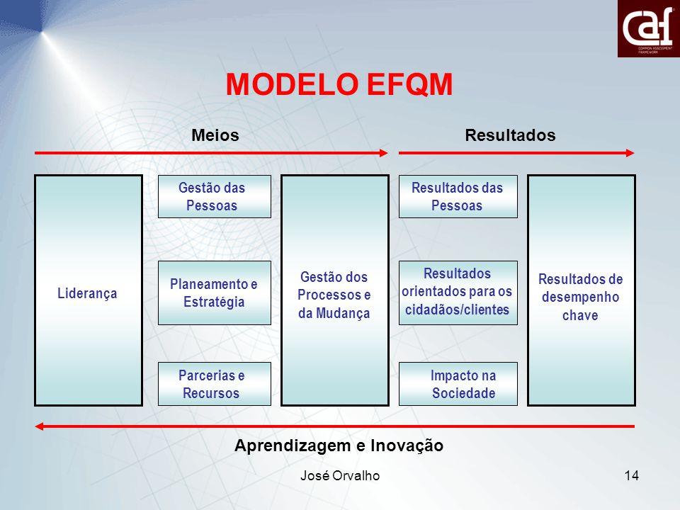 MODELO EFQM Meios Resultados Aprendizagem e Inovação Liderança