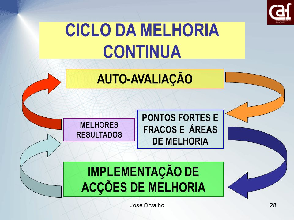 CICLO DA MELHORIA CONTINUA