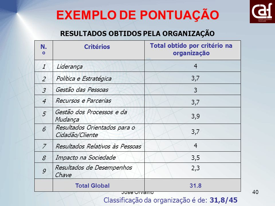 EXEMPLO DE PONTUAÇÃO RESULTADOS OBTIDOS PELA ORGANIZAÇÃO