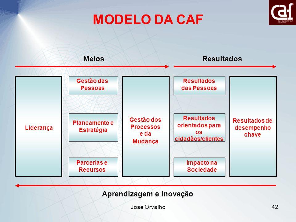 MODELO DA CAF Meios Resultados Aprendizagem e Inovação Liderança