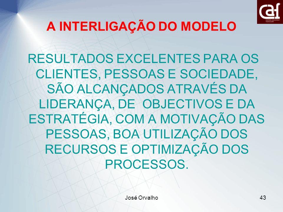 A INTERLIGAÇÃO DO MODELO