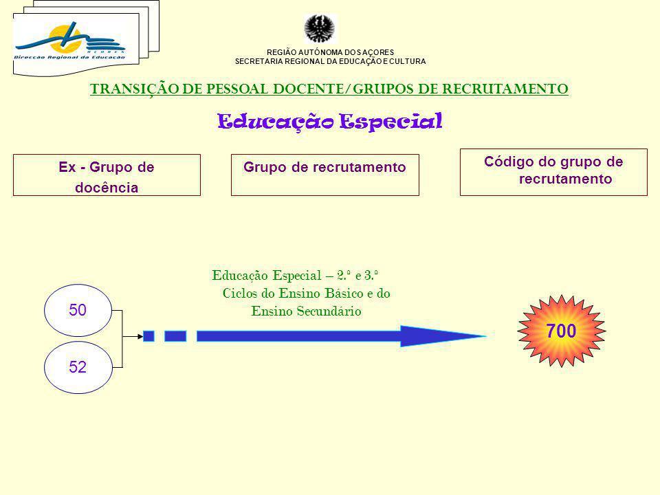 REGIÃO AUTÓNOMA DOS AÇORES SECRETARIA REGIONAL DA EDUCAÇÃO E CULTURA