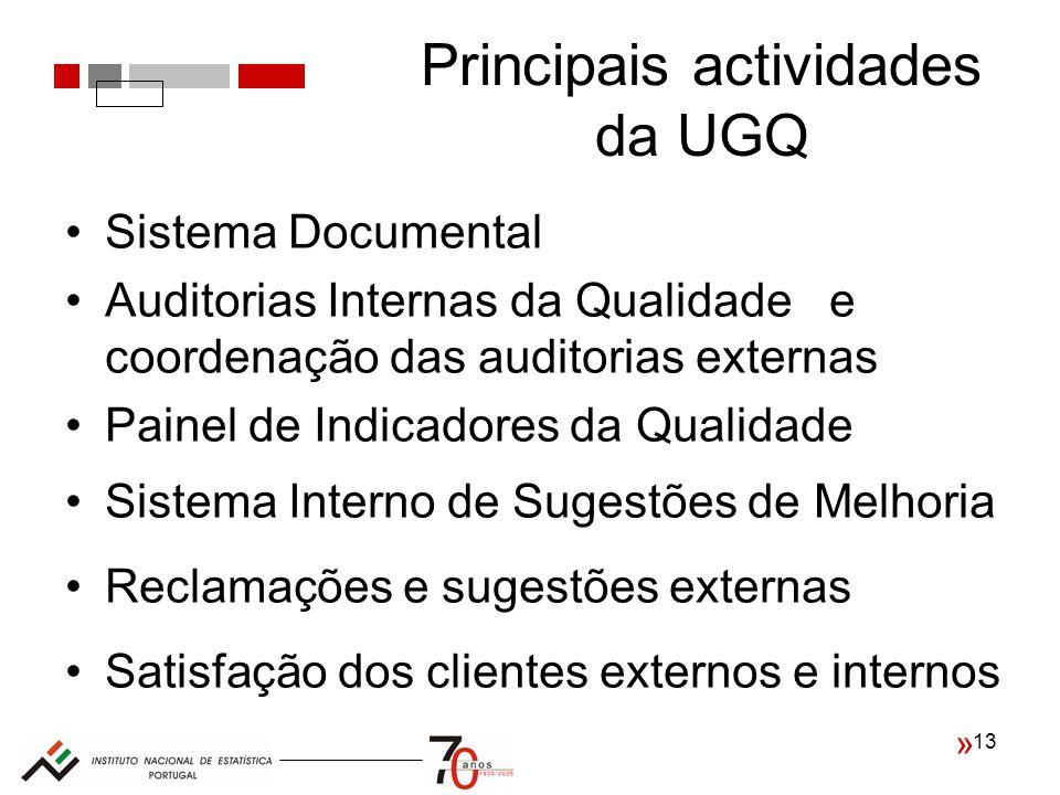 Principais actividades da UGQ