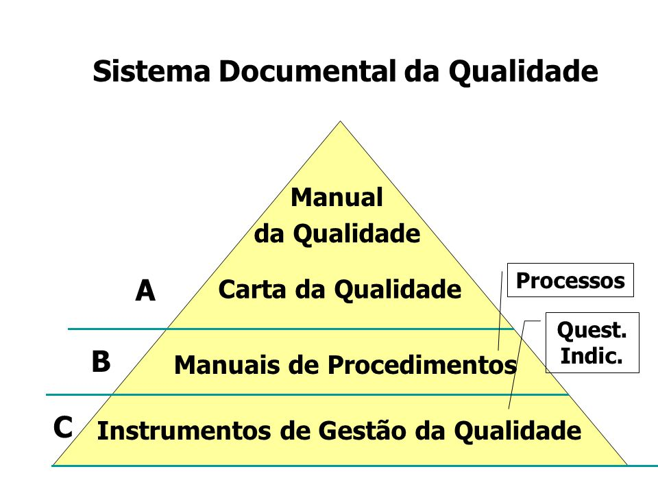 Sistema Documental da Qualidade Manuais de Procedimentos