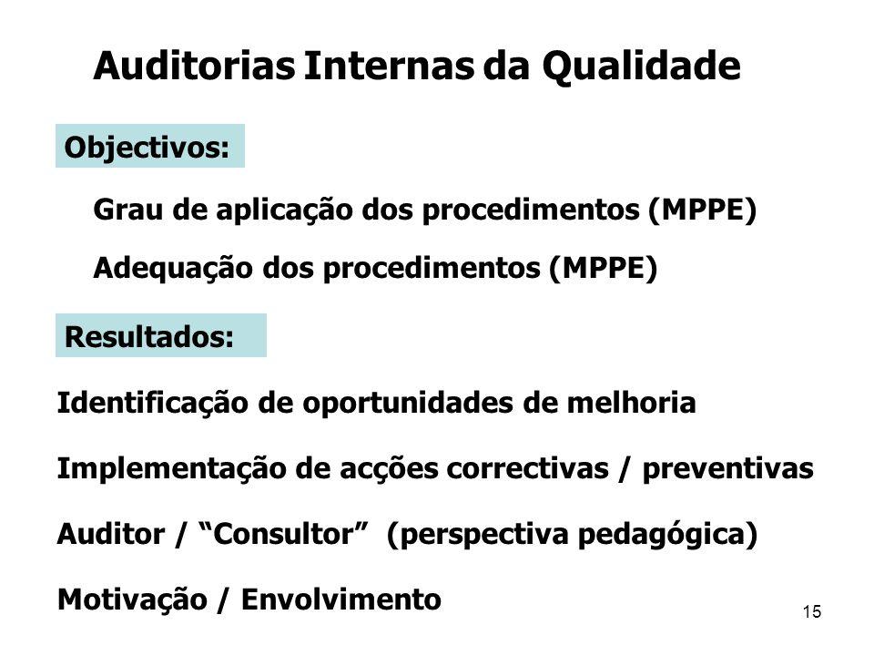 Auditorias Internas da Qualidade