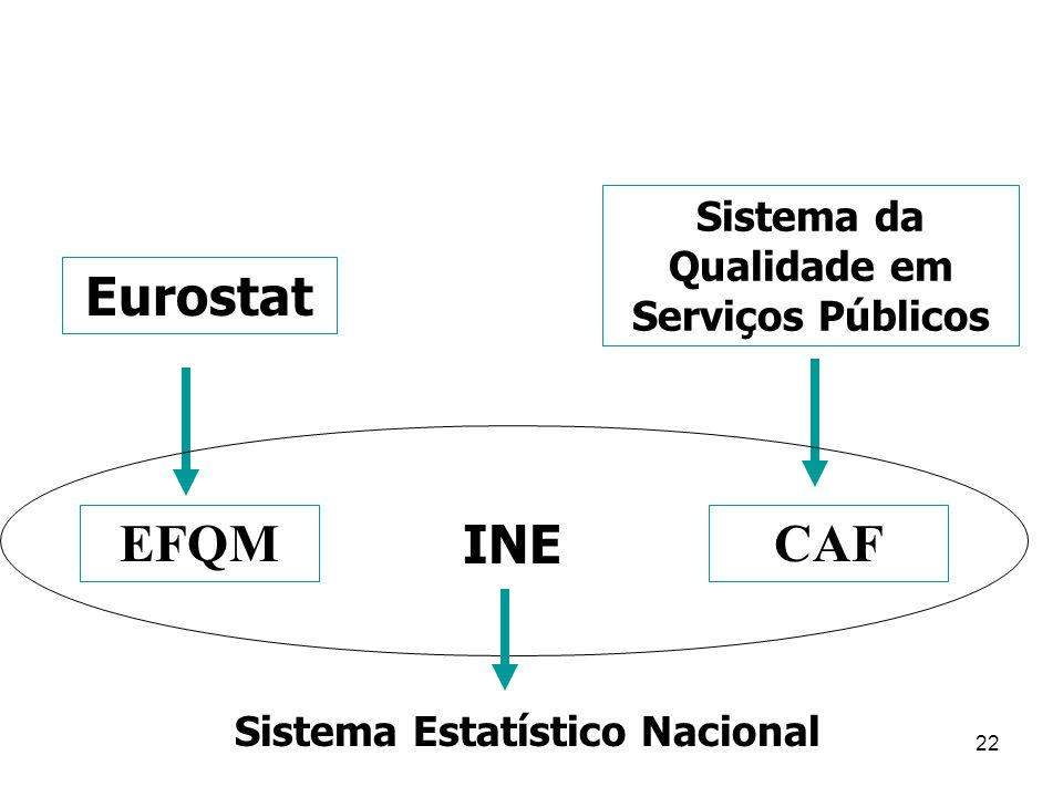 Sistema da Qualidade em Serviços Públicos Sistema Estatístico Nacional