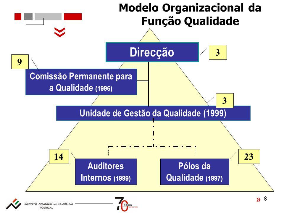 « Direcção Modelo Organizacional da Função Qualidade 3 9