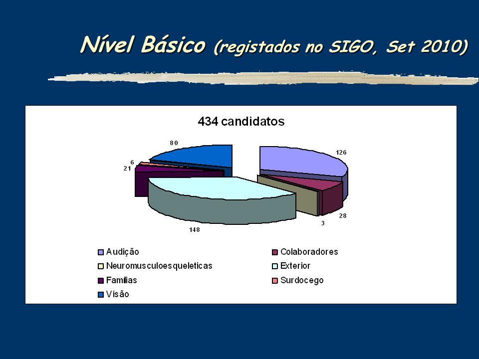 Nível Básico (registados no SIGO, Set 2010)