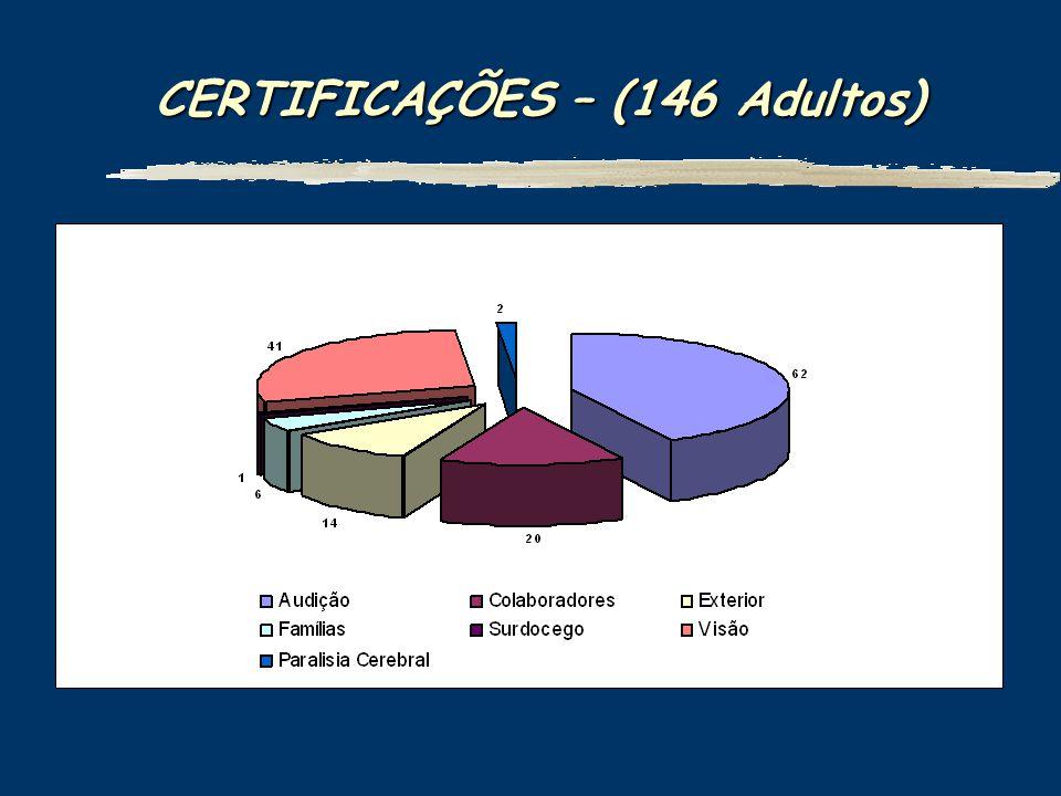 CERTIFICAÇÕES – (146 Adultos)