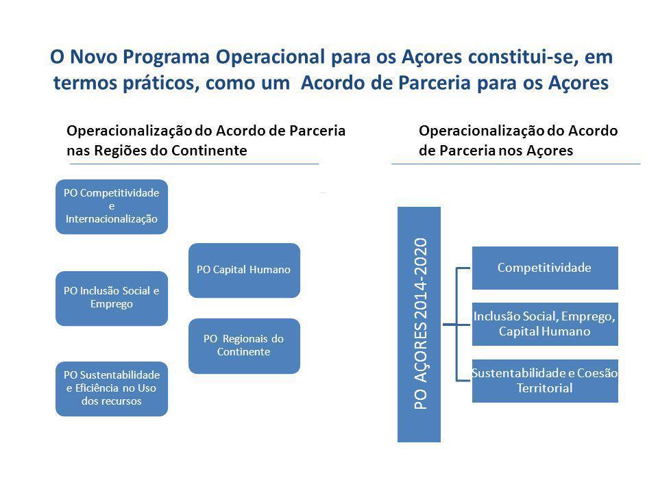 O Novo Programa Operacional para os Açores constitui-se, em termos práticos, como um Acordo de Parceria para os Açores