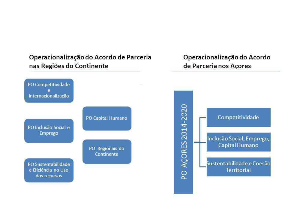 PO AÇORES 2014-2020 Operacionalização do Acordo de Parceria
