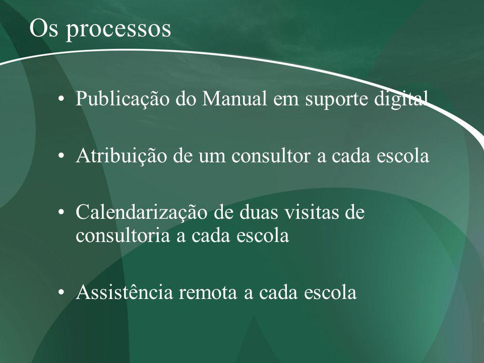 Os processos Publicação do Manual em suporte digital