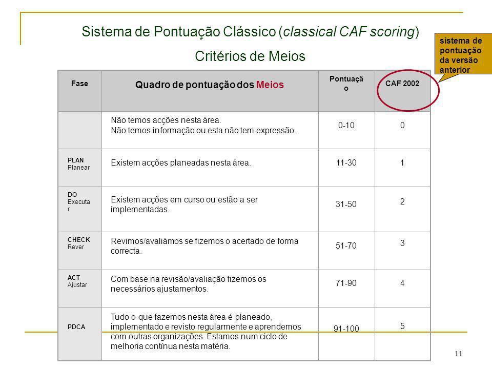 Sistema de Pontuação Clássico (classical CAF scoring)