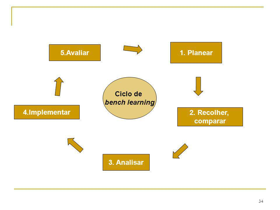 1. Planear 5.Avaliar Ciclo de bench learning 4.Implementar 2. Recolher, comparar 3. Analisar