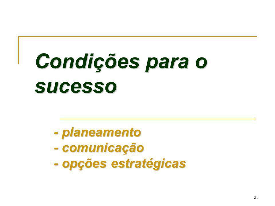 Condições para o sucesso