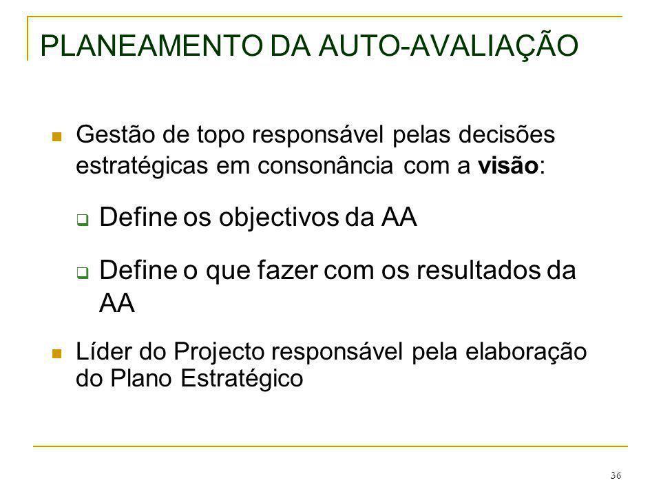 PLANEAMENTO DA AUTO-AVALIAÇÃO