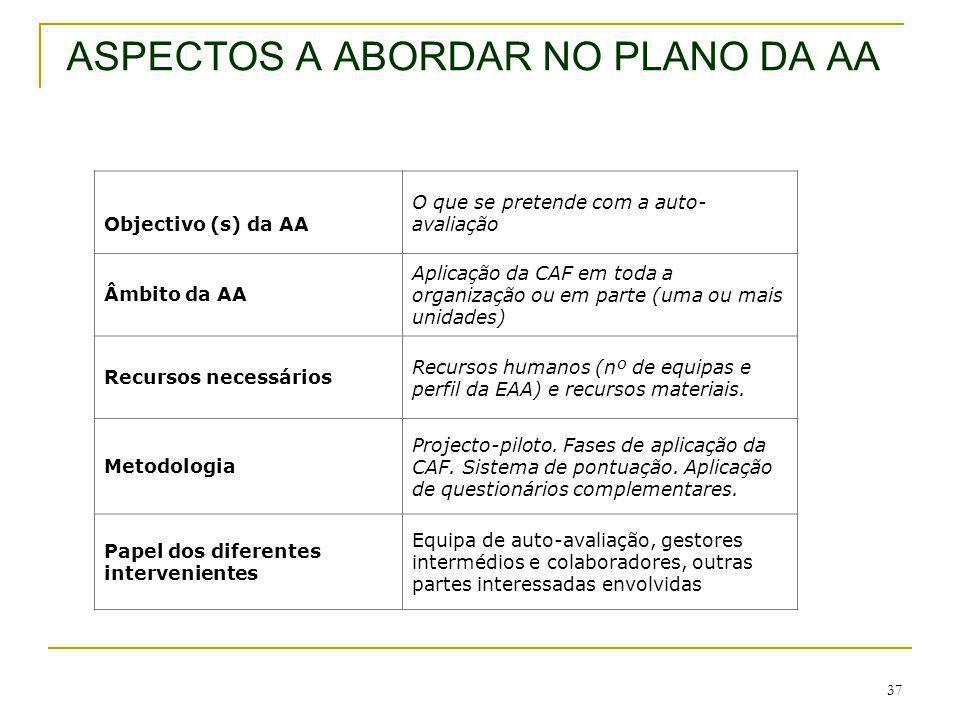 ASPECTOS A ABORDAR NO PLANO DA AA