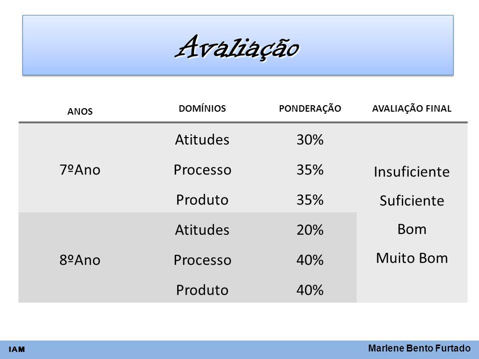 Avaliação 7ºAno Atitudes 30% Insuficiente Suficiente Bom Muito Bom