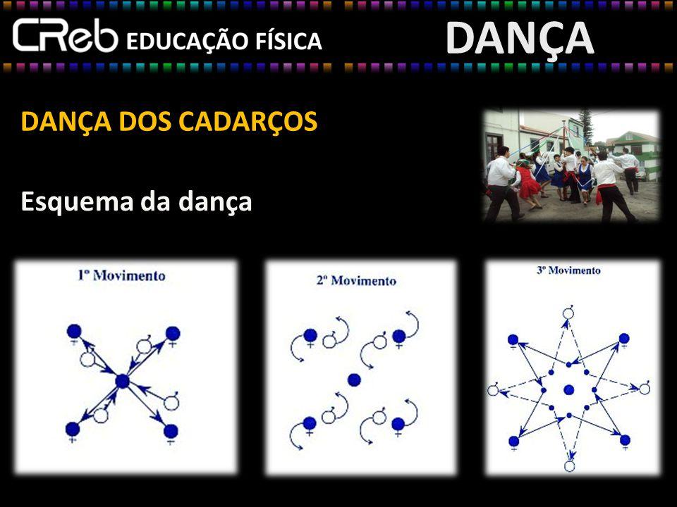 DANÇA DANÇA DOS CADARÇOS Esquema da dança