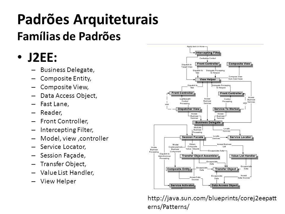 Padrões Arquiteturais Famílias de Padrões