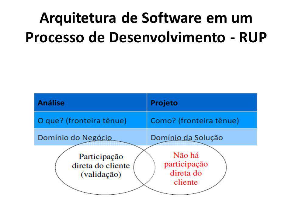 Arquitetura de Software em um Processo de Desenvolvimento - RUP