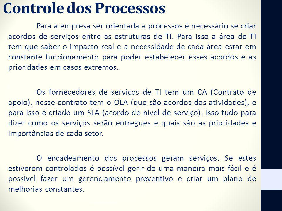 Controle dos Processos