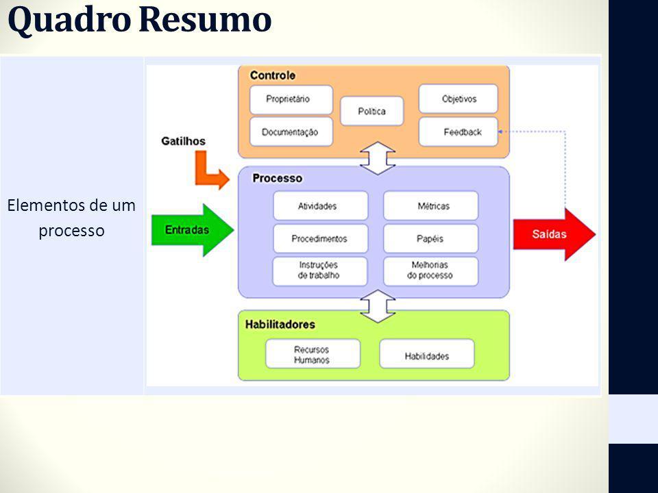 Elementos de um processo