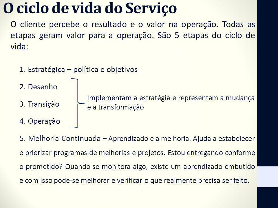 O ciclo de vida do Serviço