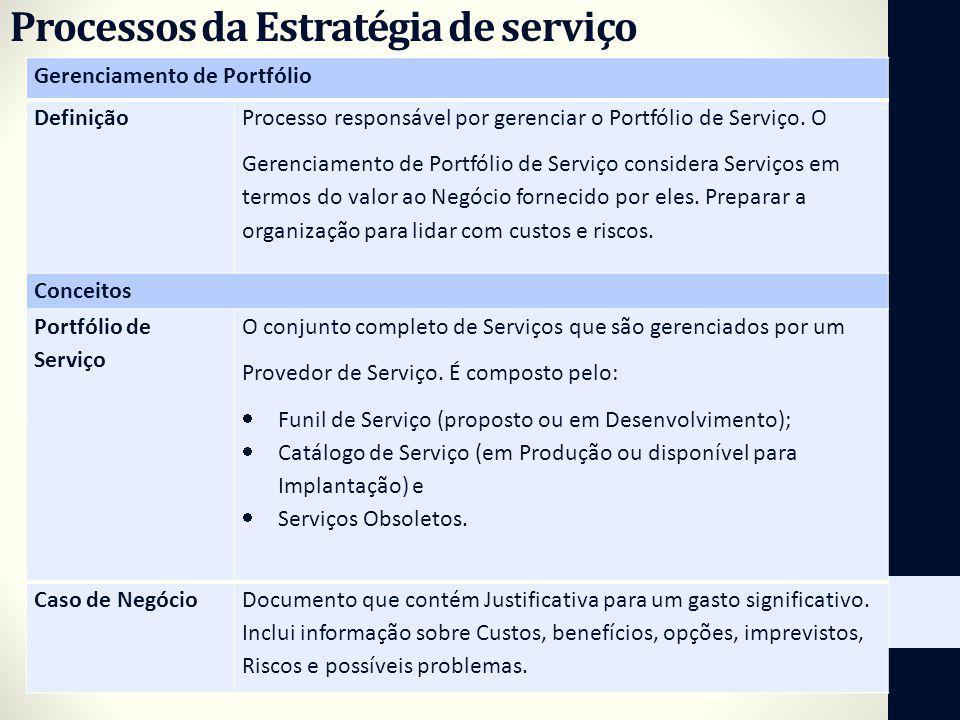 Processos da Estratégia de serviço