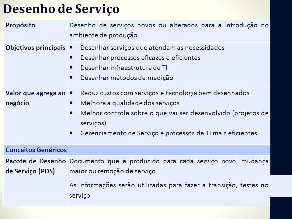 Desenho de Serviço Propósito