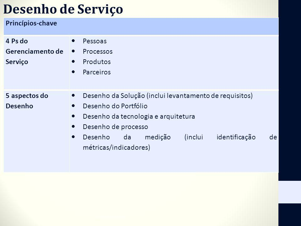 Desenho de Serviço Princípios-chave 4 Ps do Gerenciamento de Serviço
