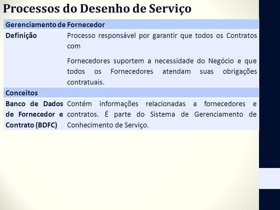 Processos do Desenho de Serviço