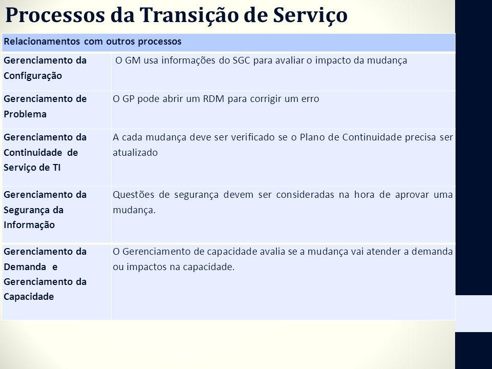 Processos da Transição de Serviço