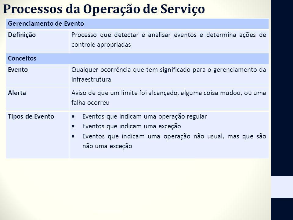 Processos da Operação de Serviço
