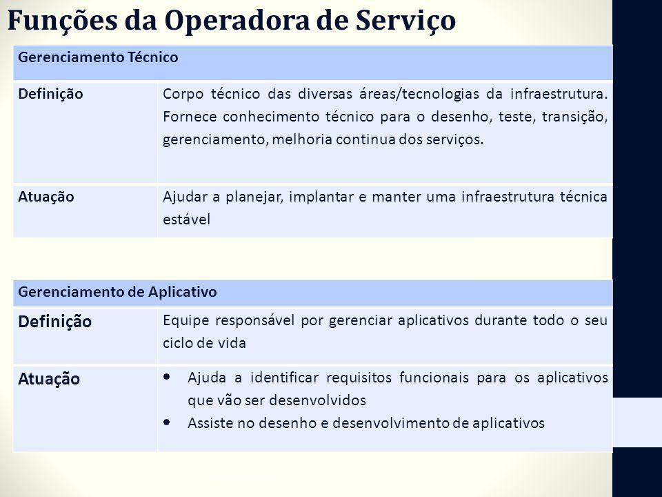 Funções da Operadora de Serviço