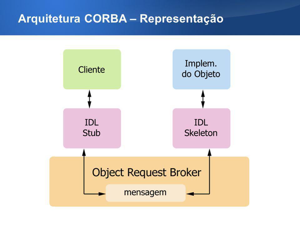 Arquitetura CORBA – Representação