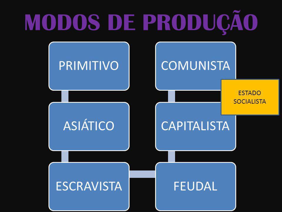 MODOS DE PRODUÇÃO PRIMITIVO ASIÁTICO ESCRAVISTA FEUDAL CAPITALISTA
