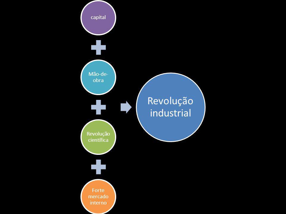 capital Mão-de-obra Revolução científica Forte mercado interno Revolução industrial