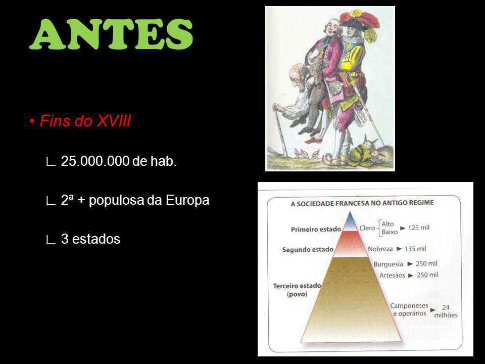 ANTES • Fins do XVIII ∟ 25.000.000 de hab. ∟ 2ª + populosa da Europa