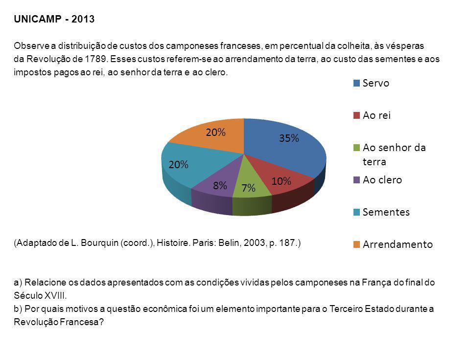 UNICAMP - 2013 Observe a distribuição de custos dos camponeses franceses, em percentual da colheita, às vésperas.