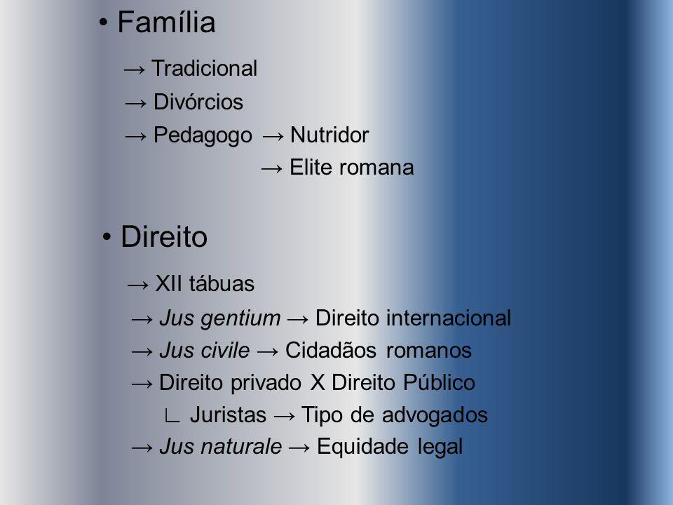 • Família → Tradicional • Direito → XII tábuas → Divórcios